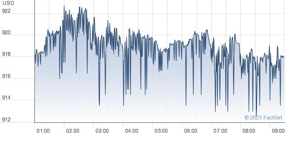 Market performance chart
