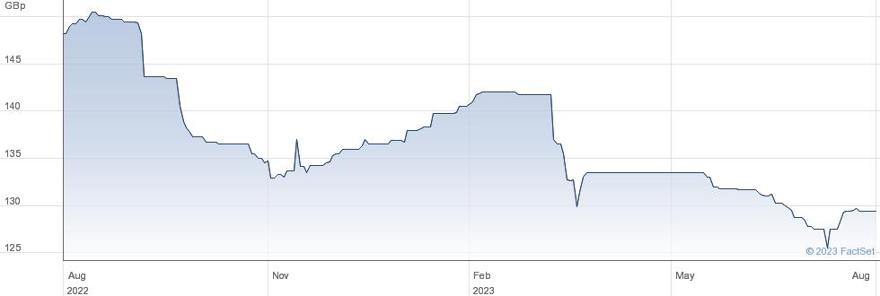SANT UK.10TE% performance chart