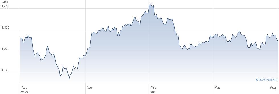 ABERFTH.SMLL.CO performance chart