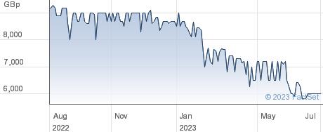 Adnams PLC performance chart