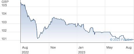SEGRO.6.75 performance chart