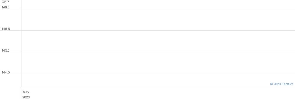 SANT UK.10S% performance chart