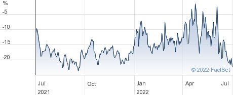 CQS NAT performance chart