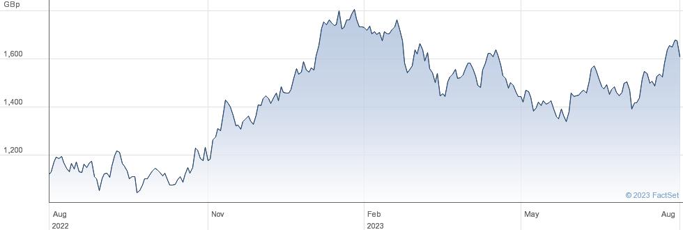 ANTOFAGASTA performance chart