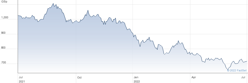 BAILLIE G.JAP. performance chart