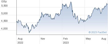 ASHTEAD GRP. performance chart