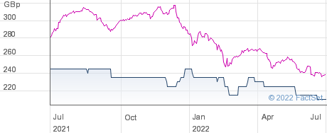 ATHELNEY TST. performance chart