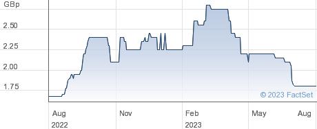 AUKETT SWANKE performance chart