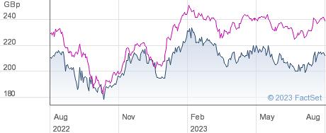 AURORA INV.TST. performance chart