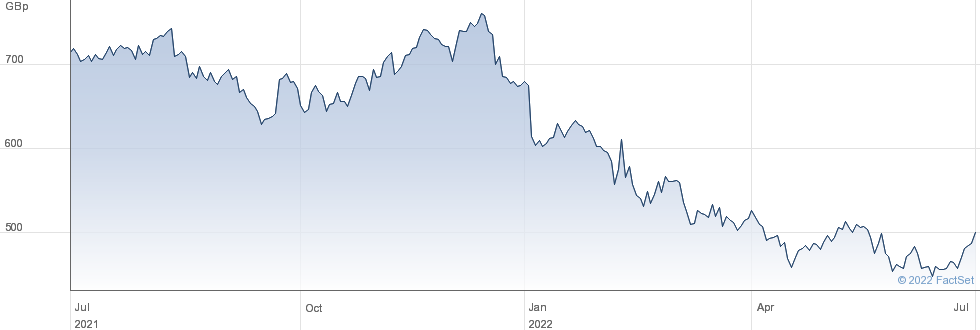 BARRATT DEVEL. performance chart