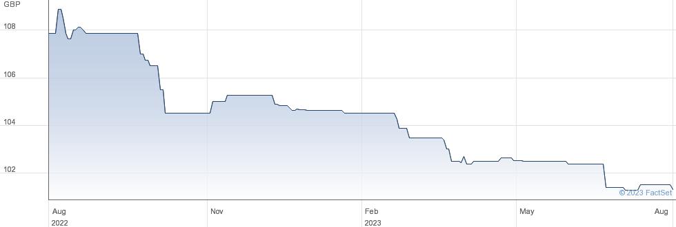 BARCLAYS 9%PMBR performance chart