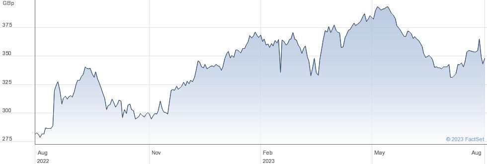 BALFOUR B. performance chart