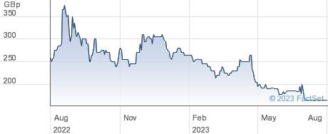 BISICHI performance chart