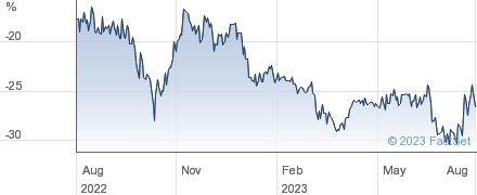 ABERDEEN DI&G performance chart