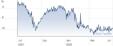 JP MORG.AS performance chart