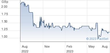 Petrel Resources plc Share Price (PET) Ordinary EUR 0 0125 | PET