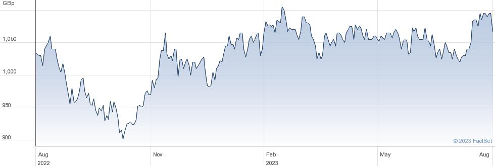 BRUNNER INV.TST performance chart