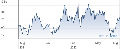TULLOW OIL performance chart