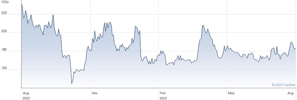 XAAR performance chart