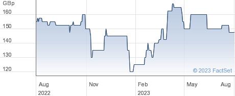 CALEDONIAN TST. performance chart