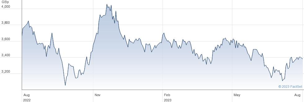 CALEDONIA INV. performance chart