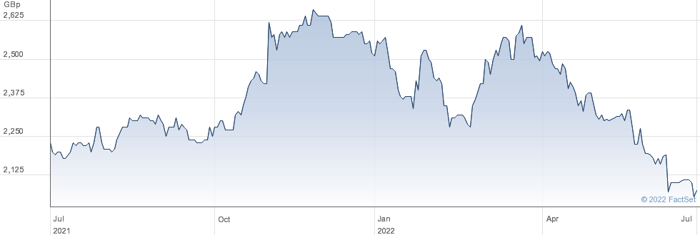 CANADIAN GEN. performance chart
