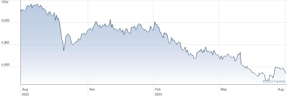 CAPITAL GEARING performance chart