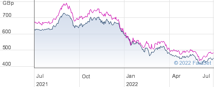 JPMORGAN JAPAN. performance chart