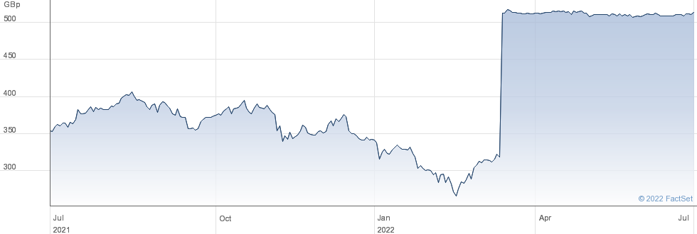 BREWIN DOLPHIN performance chart