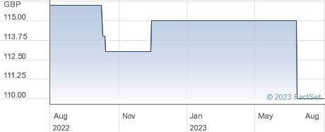 NATIONWIDE.PIBS performance chart