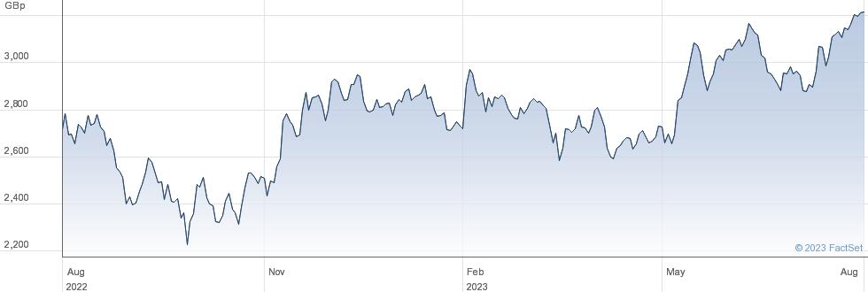 DIPLOMA performance chart