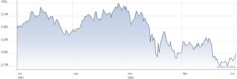 CRH performance chart