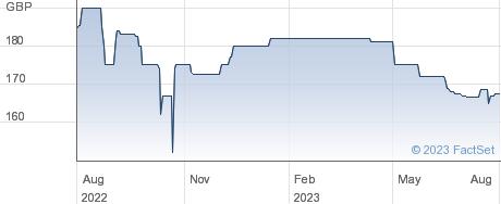 CHELT&GL.11T%BD performance chart