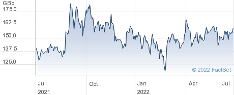 CLARKE T. performance chart