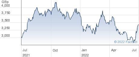 CLARKSON performance chart