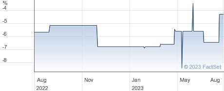MAVEN I&G VCT5 performance chart