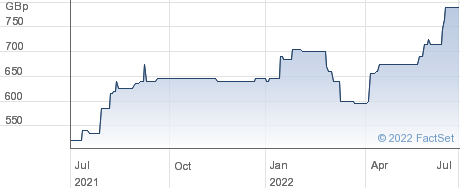 COLEFAX GRP. performance chart