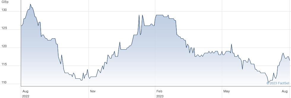 AVIVA 8 3/8% PF performance chart