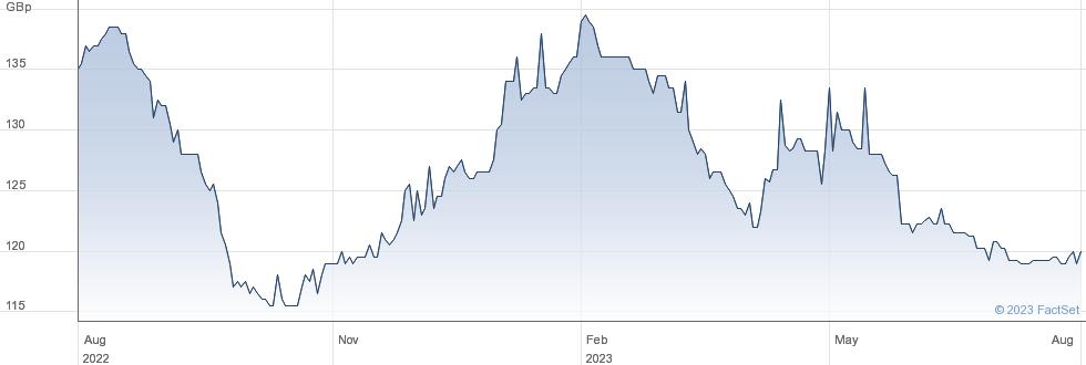 AVIVA 8 3/4% PF performance chart