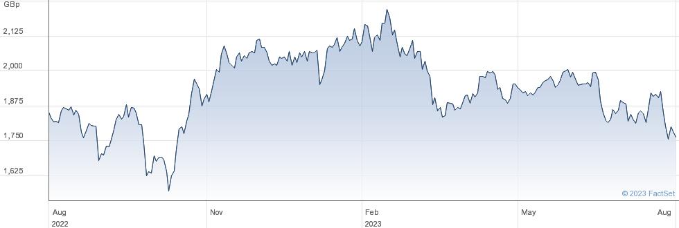 RATHBONE BROS performance chart