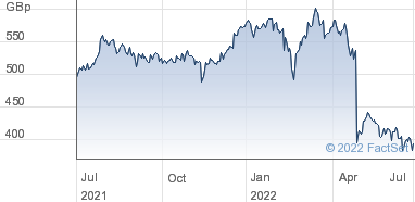 Aviva plc Share Price (AV ) Ordinary 25p | AV