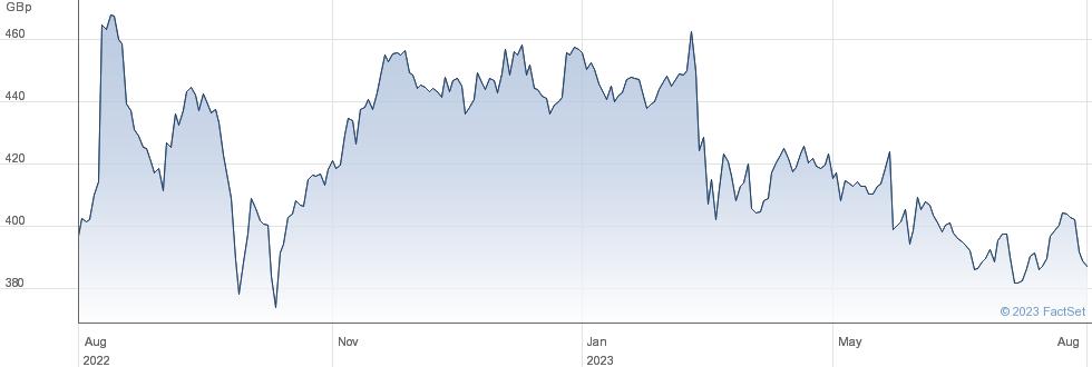 AVIVA performance chart
