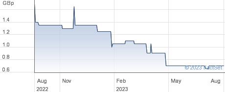 ROSS GRP. performance chart