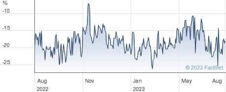 MANCHESTER&LON. performance chart
