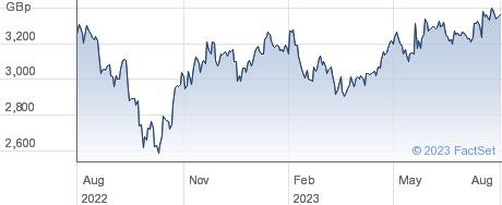CRANSWICK performance chart