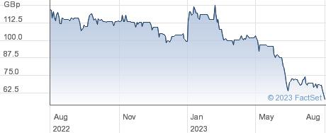 R.E.A.HLDGS. performance chart