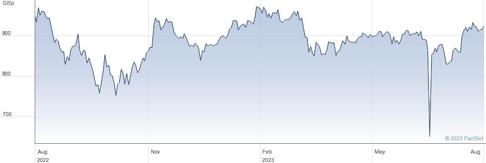 JPMORGAN MID performance chart