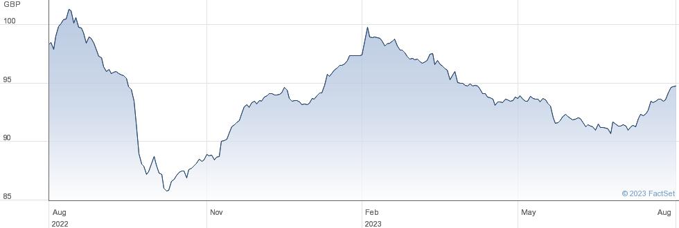 HAMMERSON 7Q%28 performance chart