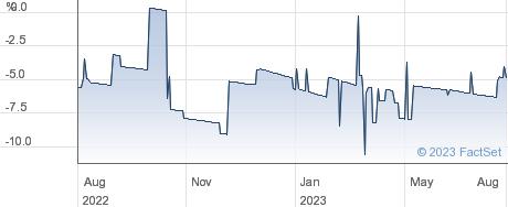 BARONSMEAD VT performance chart