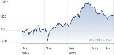 BAE Systems plc Share Price (BA ) Ordinary 2 5p | BA